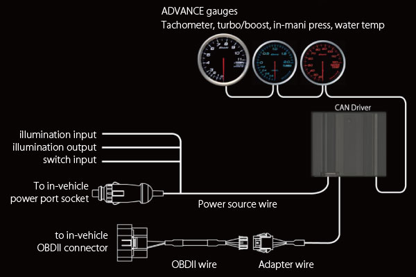 cand_connect1e advance can driver summary defi exciting products by ns japan advance wiring diagrams at alyssarenee.co