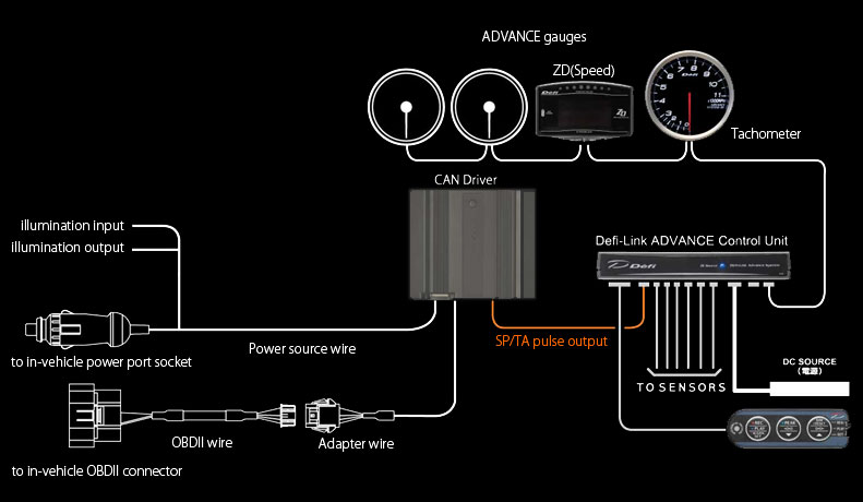cand_connect2e advance can driver summary defi exciting products by ns japan defi advance zd wiring diagram at eliteediting.co